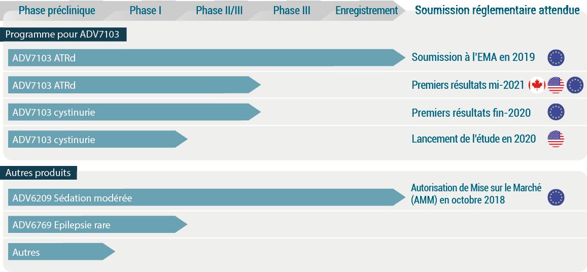 Diagramme de pipeline 2019 montrant le potentiel de ADV7103 dans les tubulopathies rénales et les nouveaux produits candidats ciblant les maladies rares.