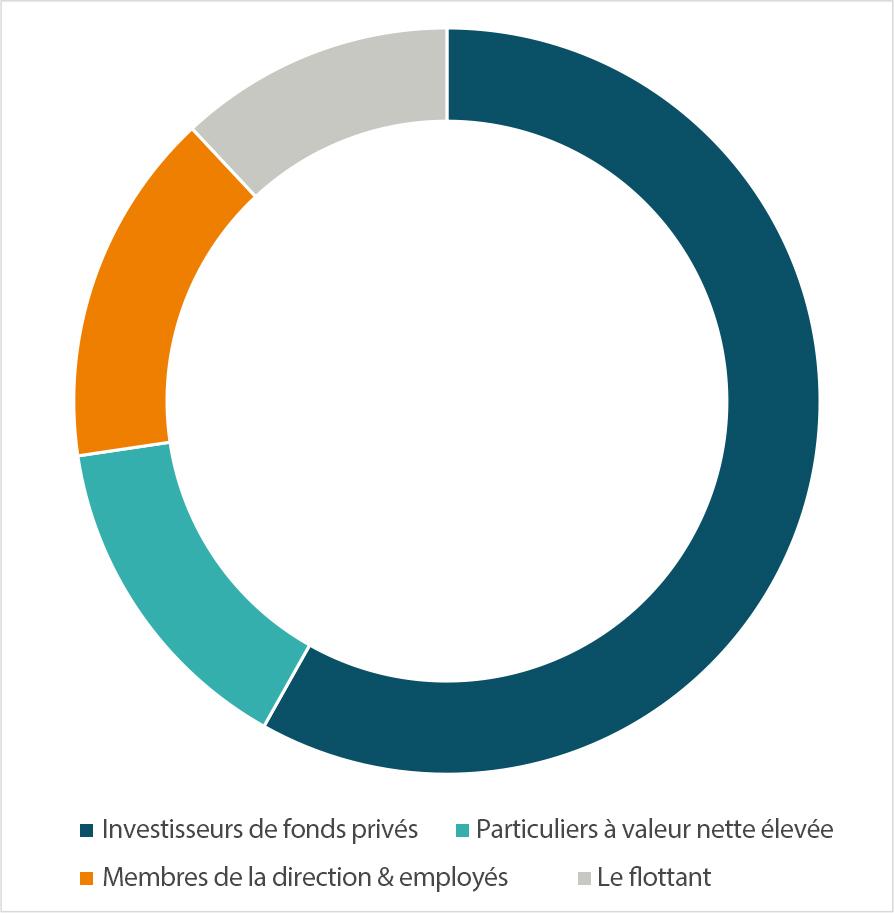 Ownership Structure on January 5, 2018 Diagram / Structure de propriété le 5 janvier 2018
